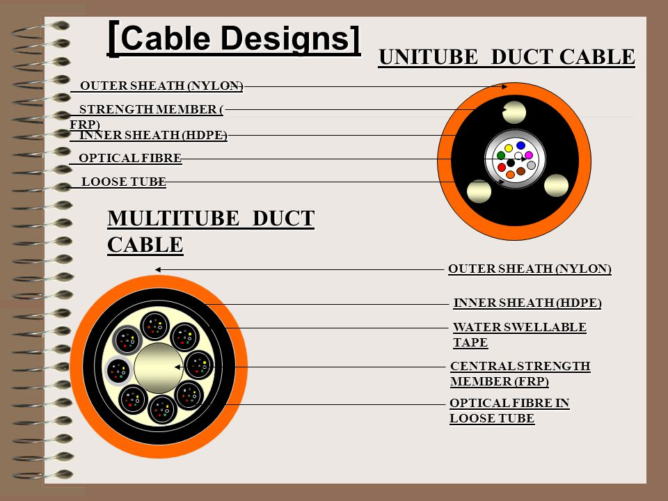 [Cable Designs] UNITUBE DUCT CABLE MULTITUBE DUCT CABLE